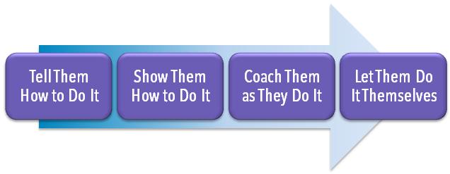 Skill-Development Process