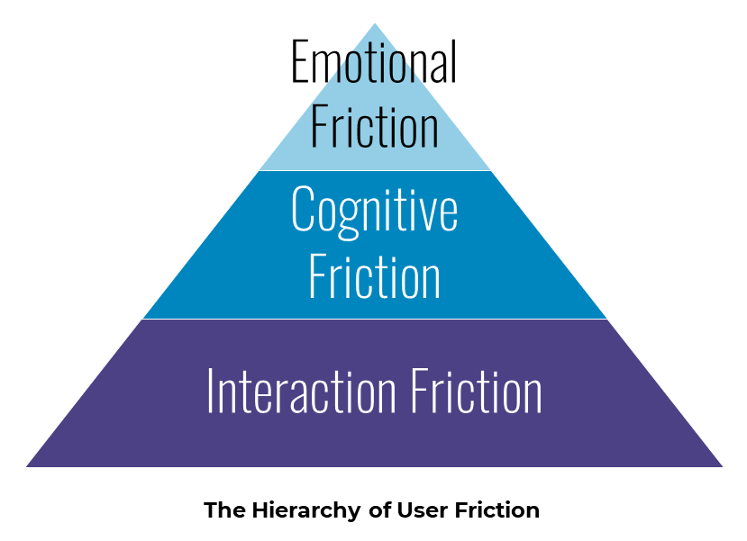 Hierarchy of User Friction: interaction, cognitive, emotional